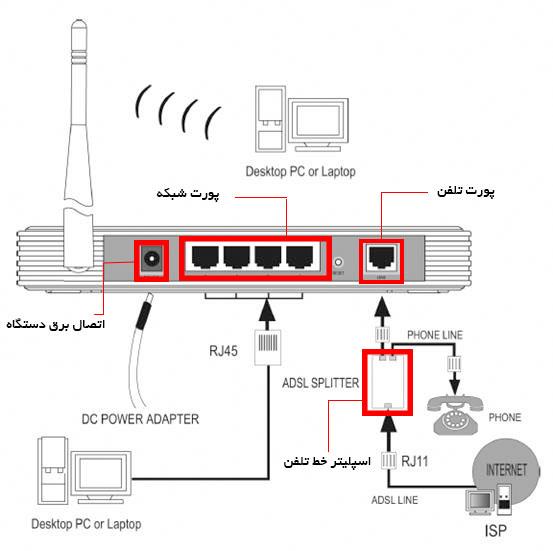 معرفی قسمت های مختلف یک مودم ADSL