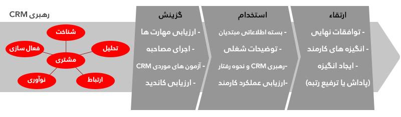 قابلیت های CRM در فرآیند مدیریت منابع انسانی