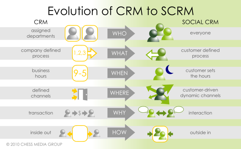 تغییرات از CRM به CRM اجتماعی ارائه شده توسط گروه رسانهای chess