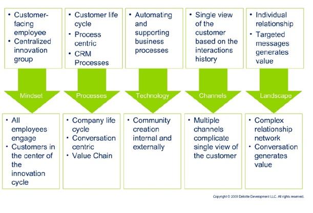 تغییرات از CRM به CRM اجتماعی ارائه شده توسط گروه Deloitte