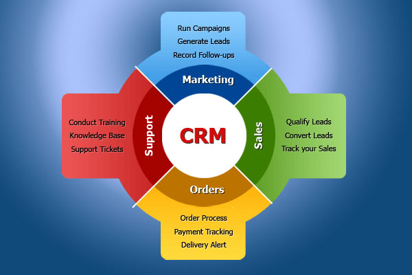 ویژگی نرم افزار مدیریت ارتباط با مشتری